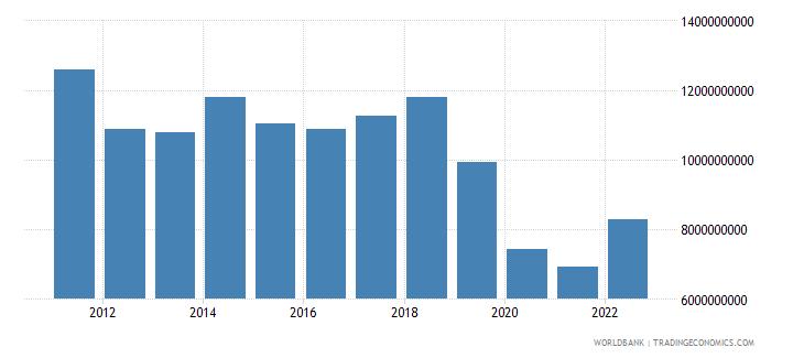 algeria service imports bop us dollar wb data