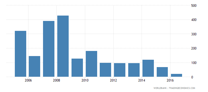 algeria services etc  value added annual percent growth wb data