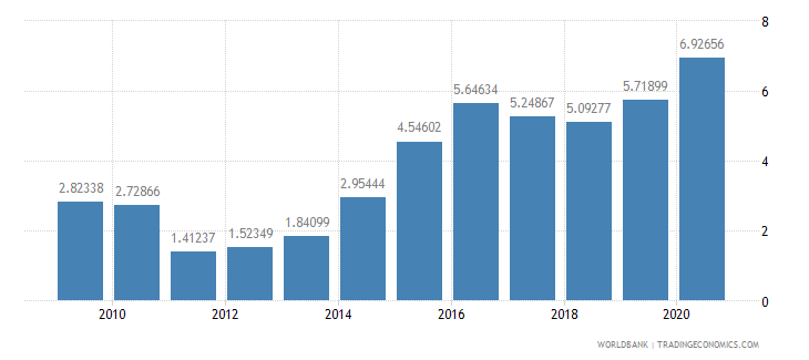 algeria short term debt percent of exports of goods services and income wb data