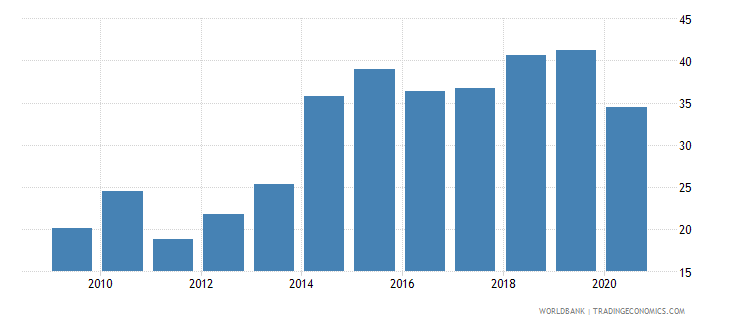 algeria short term debt percent of total external debt wb data