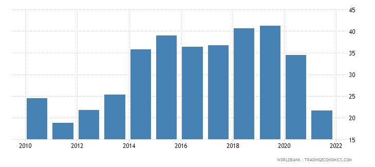algeria short term debt percent of total external debt wb data