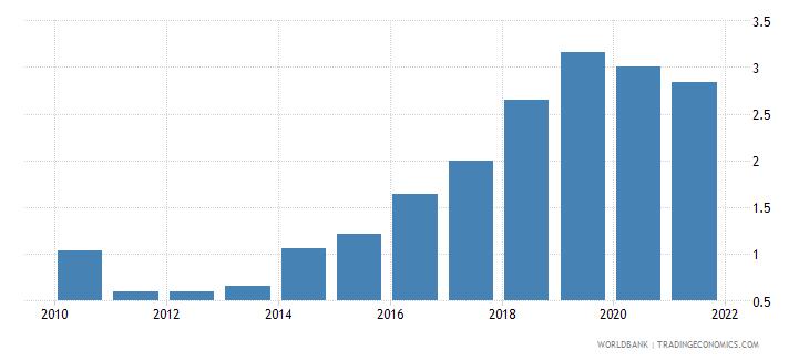 algeria short term debt percent of total reserves wb data