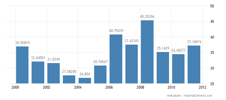 algeria tax revenue percent of gdp wb data