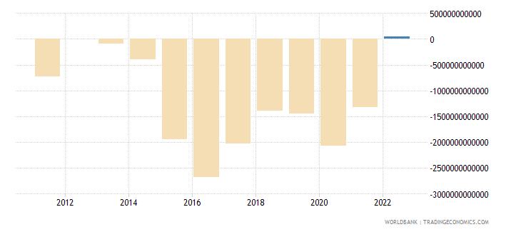 algeria terms of trade adjustment constant lcu wb data