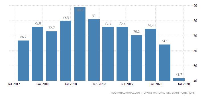 Algeria Terms Of Trade
