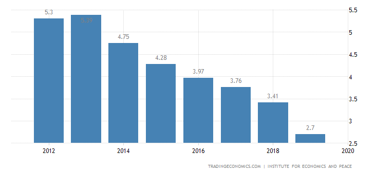 Algeria Terrorism Index
