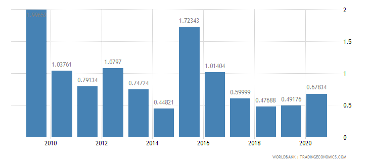 algeria total debt service percent of exports of goods services and income wb data