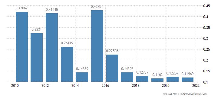 algeria total debt service percent of gni wb data