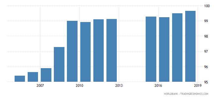 algeria total enrollment primary percent net wb data