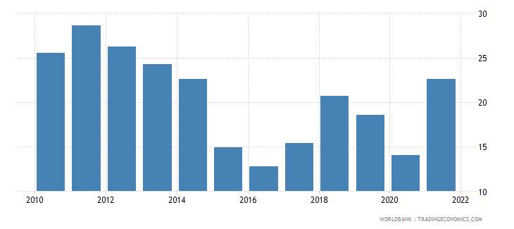 algeria total natural resources rents percent of gdp wb data
