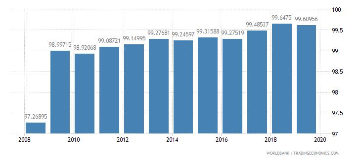 algeria total net enrolment rate primary both sexes percent wb data