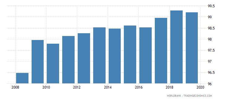 algeria total net enrolment rate primary female percent wb data