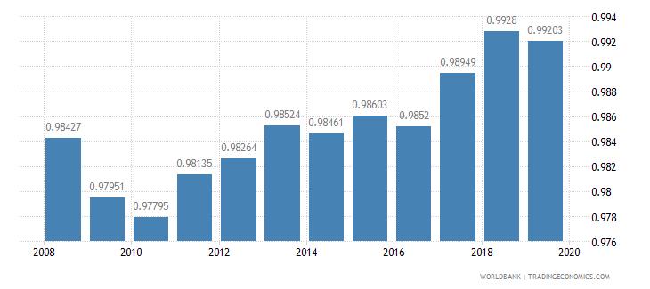 algeria total net enrolment rate primary gender parity index gpi wb data