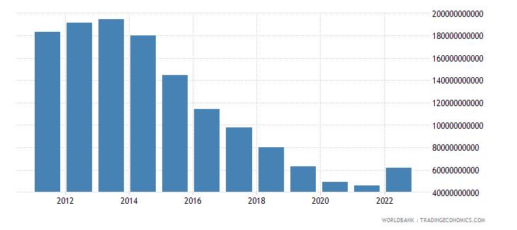 algeria total reserves minus gold us dollar wb data