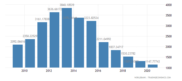 algeria total reserves percent of total external debt wb data