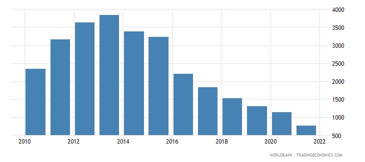algeria total reserves percent of total external debt wb data