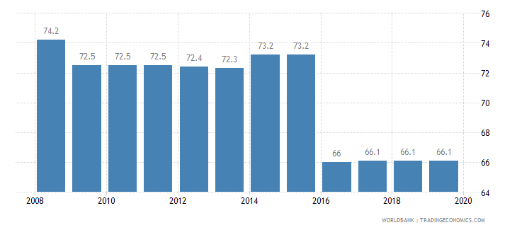 algeria total tax rate percent of profit wb data