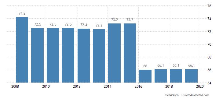 algeria total tax rate percent of profit wb data