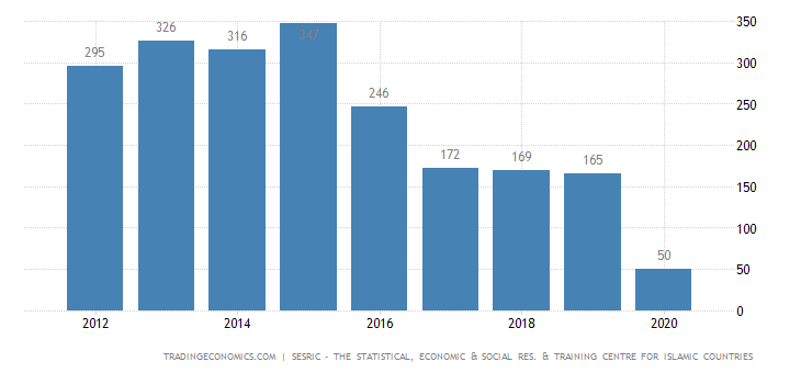 Algeria Tourism Revenues