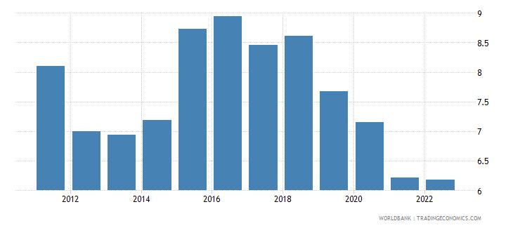 algeria trade in services percent of gdp wb data