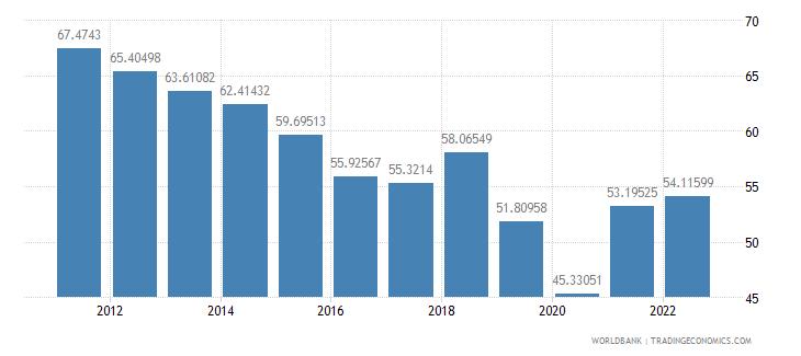 algeria trade percent of gdp wb data