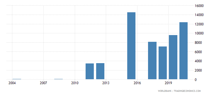 algeria trademark applications resident by count wb data