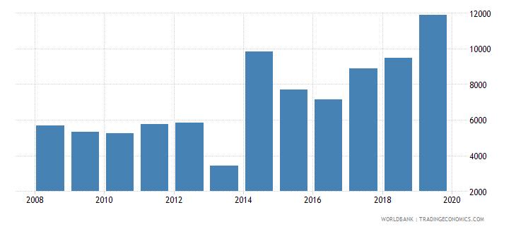 algeria trademark applications total wb data