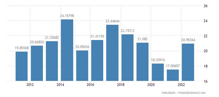 algeria transport services percent of commercial service exports wb data