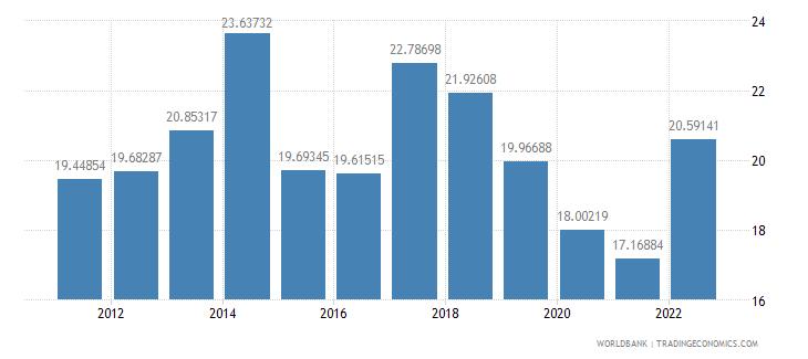 algeria transport services percent of service exports bop wb data