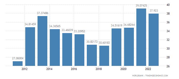 algeria transport services percent of service imports bop wb data