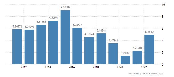 algeria travel services percent of service exports bop wb data