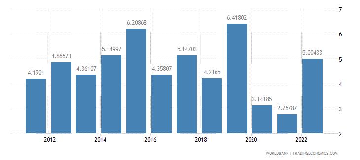 algeria travel services percent of service imports bop wb data