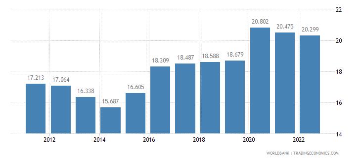 algeria unemployment female percent of female labor force wb data