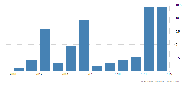 algeria unemployment male percent of male labor force wb data