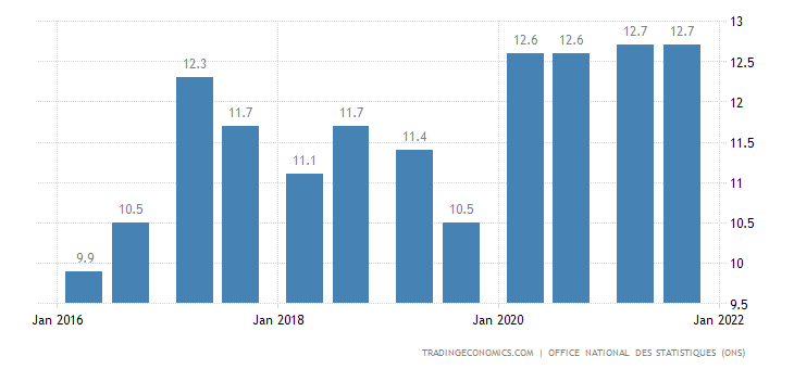 Algeria Unemployment Rate