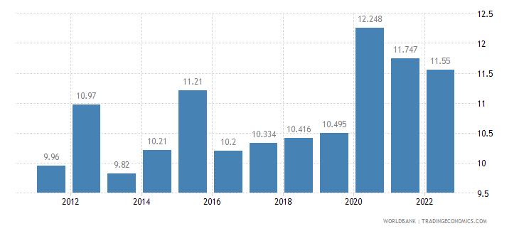 algeria unemployment total percent of total labor force wb data