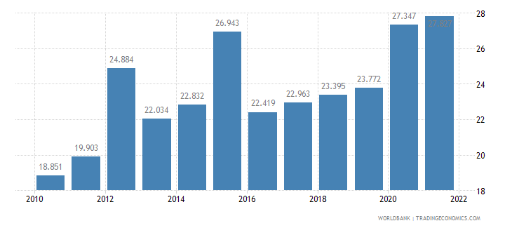 algeria unemployment youth male percent of male labor force ages 15 24 wb data