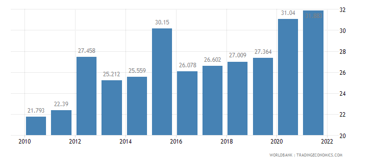 algeria unemployment youth total percent of total labor force ages 15 24 wb data