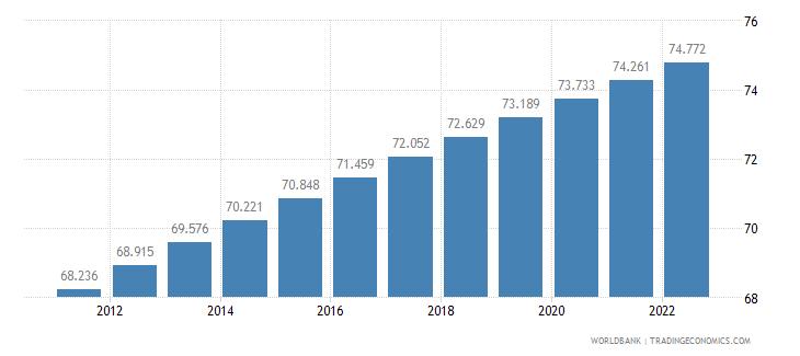 algeria urban population percent of total wb data