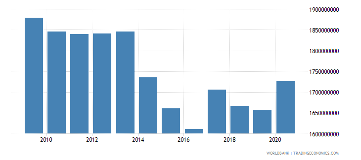 algeria use of imf credit dod us dollar wb data