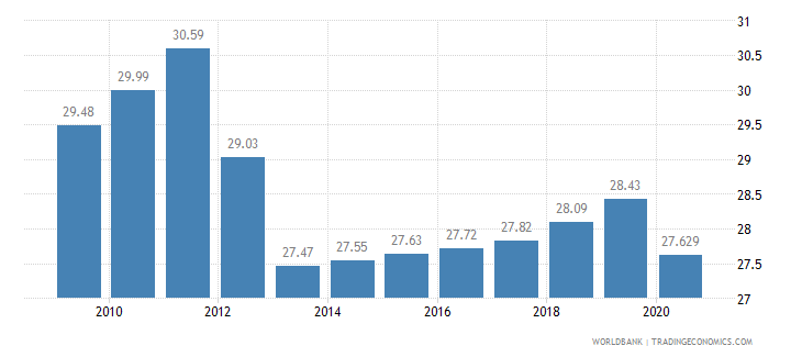 algeria vulnerable employment male percent of male employment wb data
