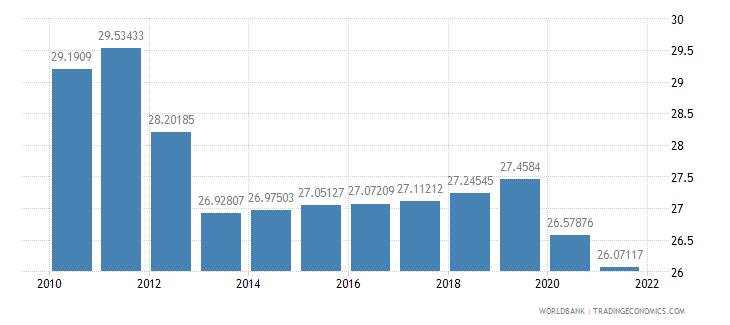 algeria vulnerable employment total percent of total employment wb data