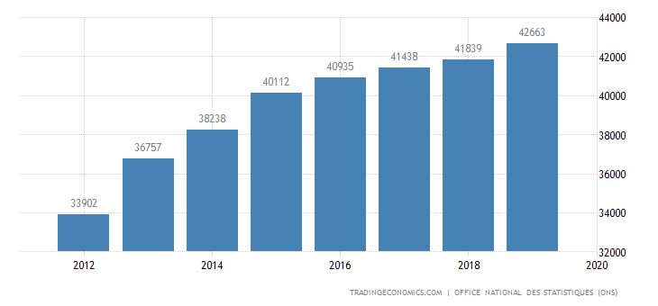 Algeria Wages In Manufacturing