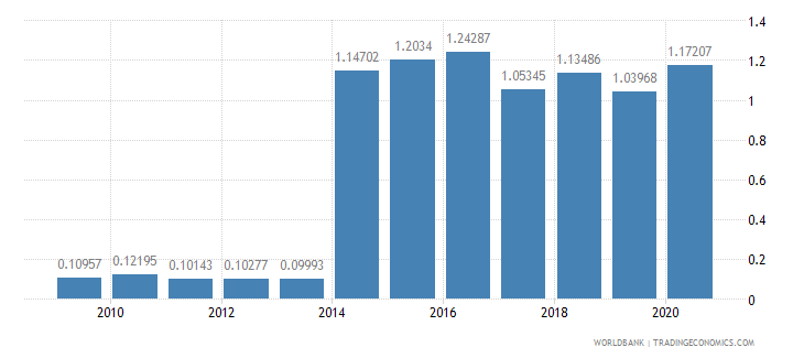 algeria workers remittances and compensation of employees received percent of gdp wb data