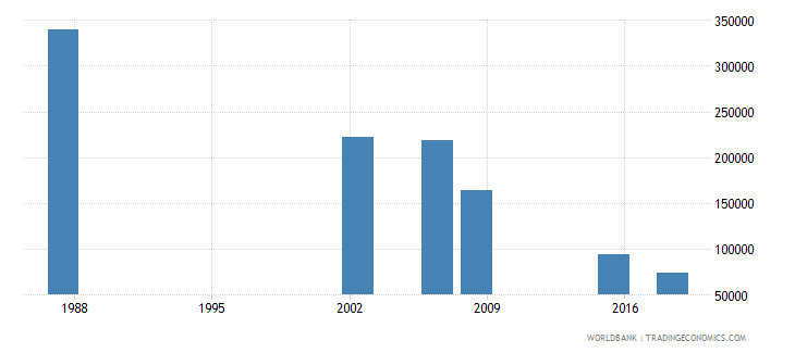 algeria youth illiterate population 15 24 years male number wb data
