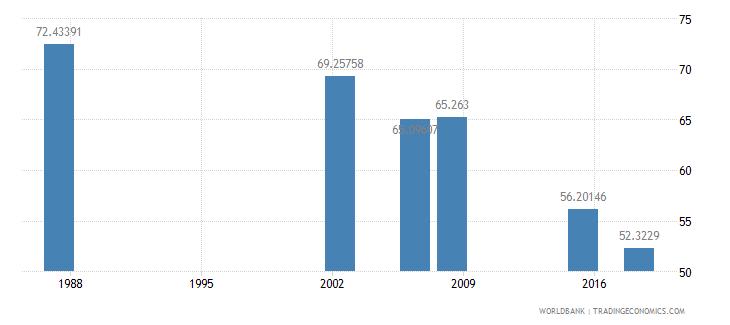 algeria youth illiterate population 15 24 years percent female wb data