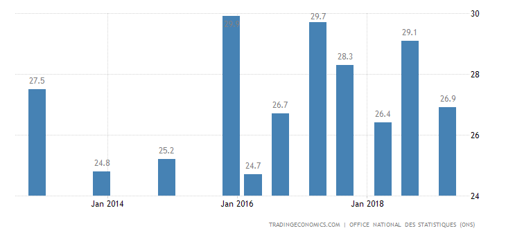 Algeria Youth Unemployment Rate