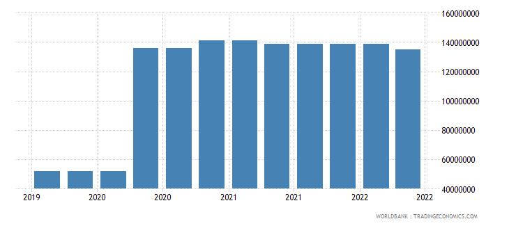 american samoa 09_insured export credit exposures berne union wb data