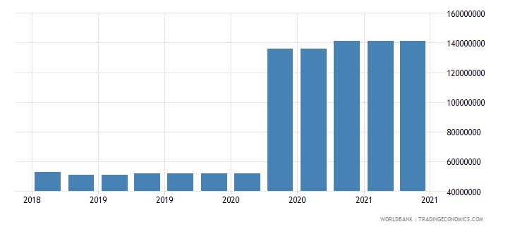 american samoa 10_insured export credit exposures short term bu wb data