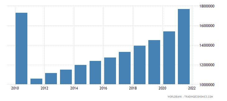 american samoa adjusted savings carbon dioxide damage us dollar wb data